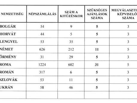 A nemzetiségi választások sarokszámai (forrás: pesterzsebet.hu)