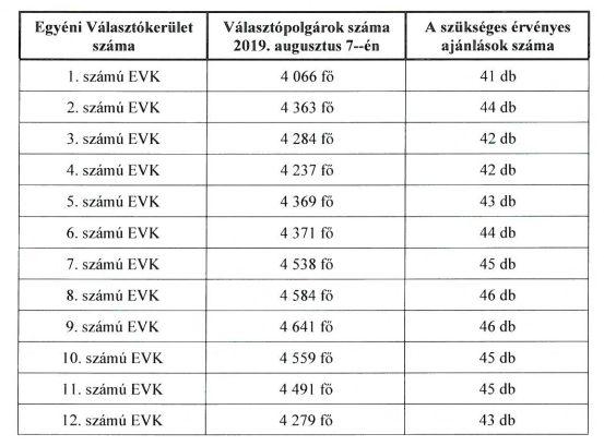 Hány ajánlás szükséges egy-egy egyéni választókerületben a jelöltté váláshoz? (forrás: pesterzsebet.hu)